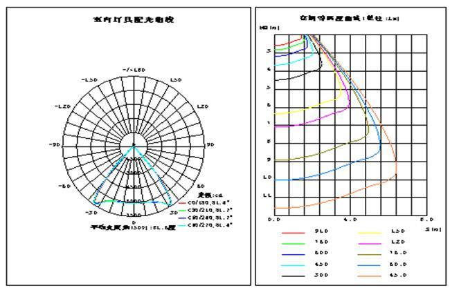 工矿灯配光曲线图