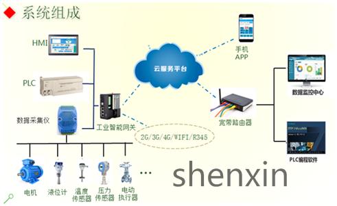 必威体育登录工业物联网控制系统组成_看图王