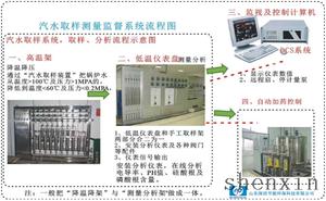 锅炉汽水在线监测分析系统 专利号:202020535520.3