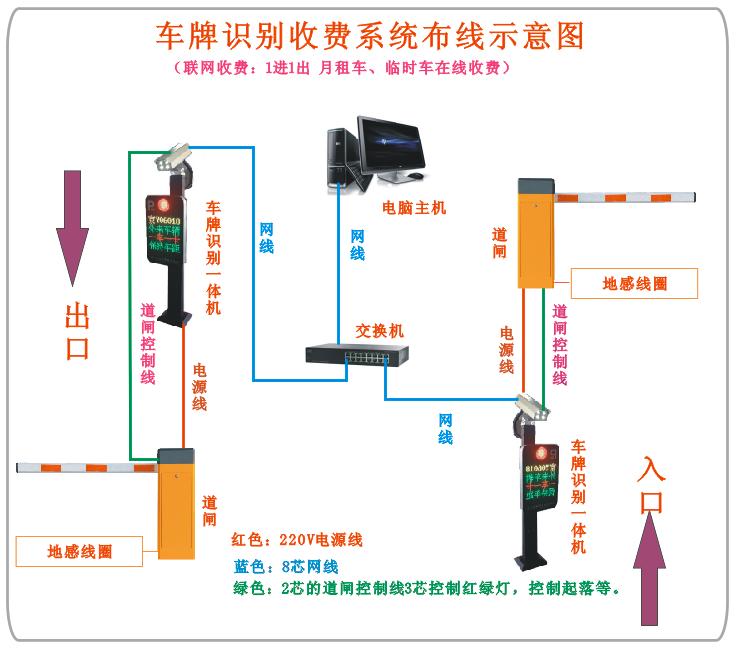 停车场系统布线及注意事项说明