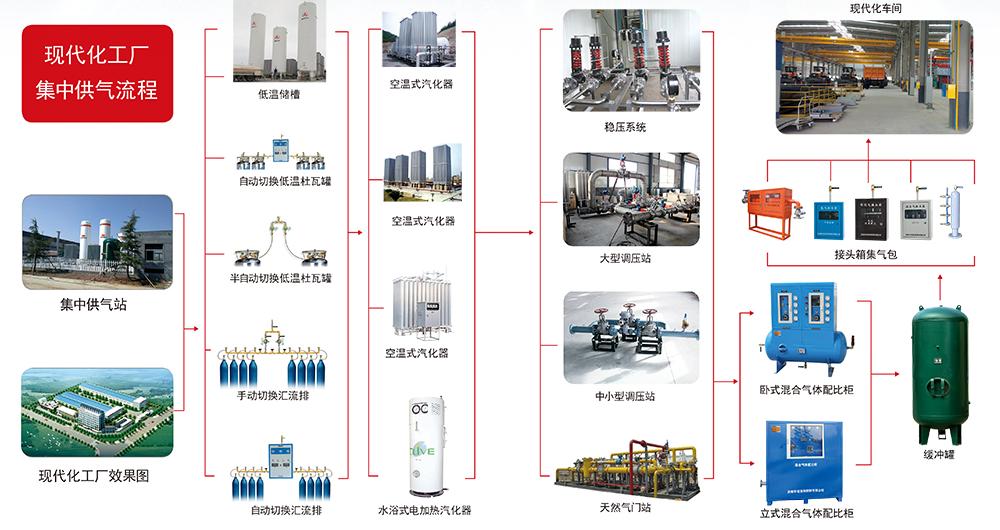 集中供气系统-宣传设计-20180602_02
