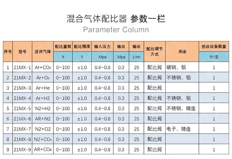 21MX混合气体配比器
