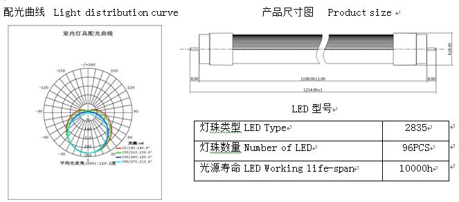 雷达感应灯管曲线配光图