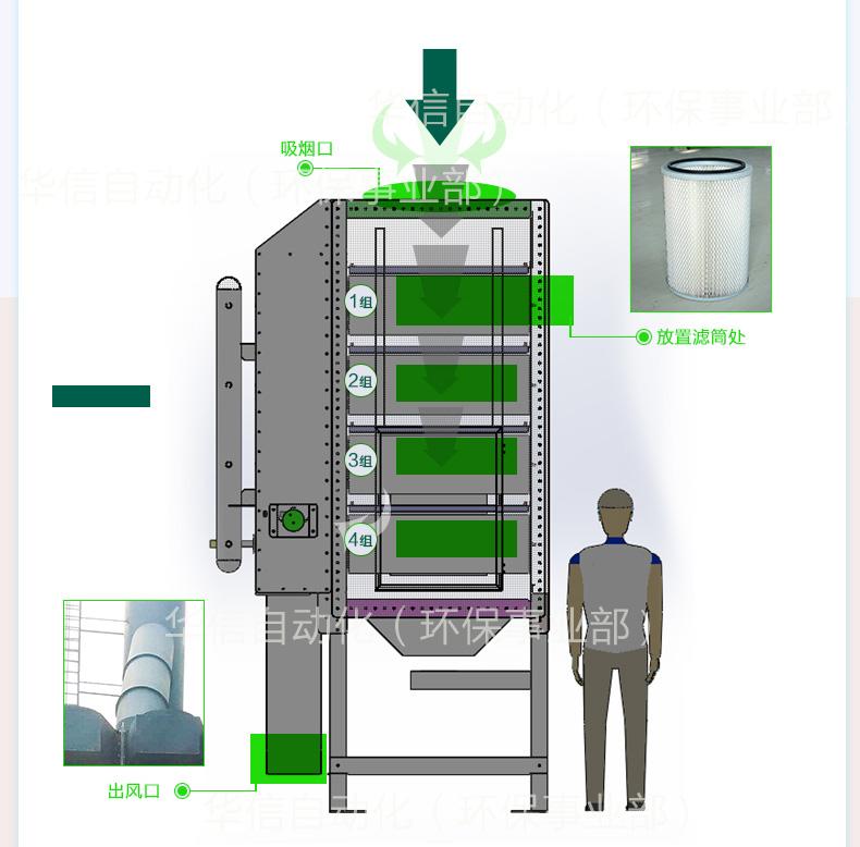 大风量烟尘净化系统,烟尘净化,烟尘净化系统,焊烟净化器,焊接烟尘净化器,环保设备