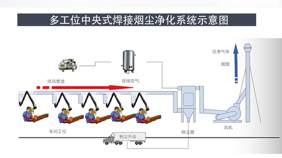 集中式烟尘净化系统_04.png
