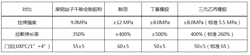 再生膠性能指標對比表