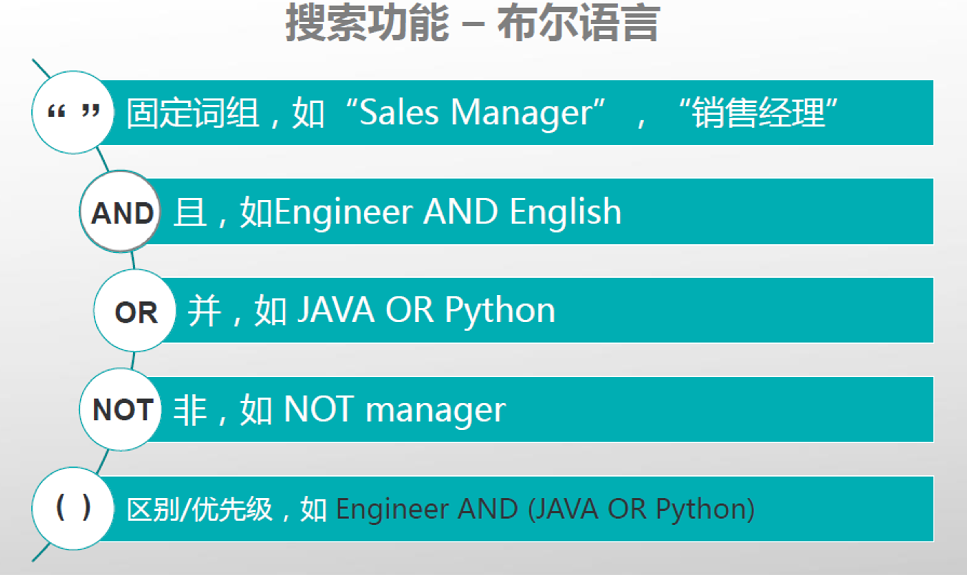 LinkedIn search boolean language